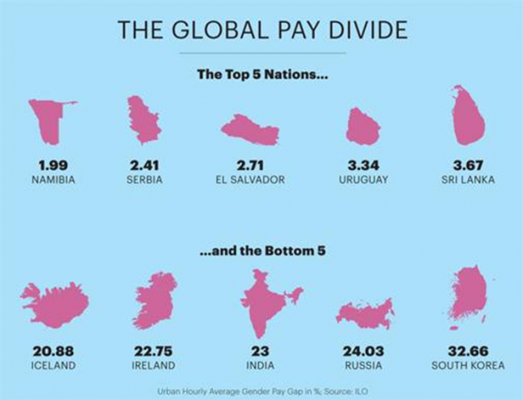 Global Pay Devide